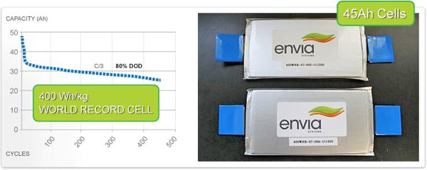 Envia Batteries