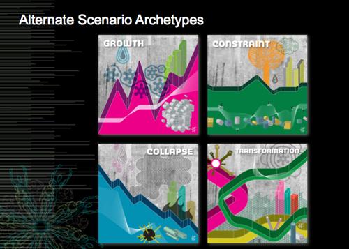 scenario archetypes
