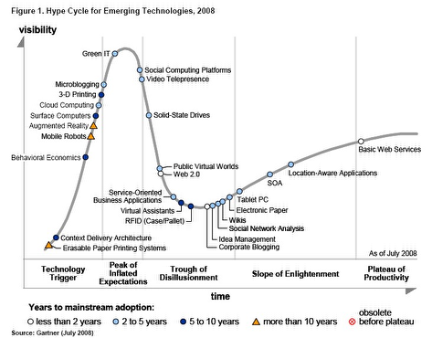 gartner-hype-cycle1.png